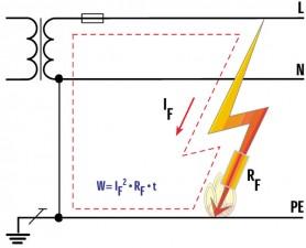 Przepływ prądu wynikający z uszkodzenia izolacji