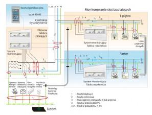 Monitoring instalacji szpitalnych