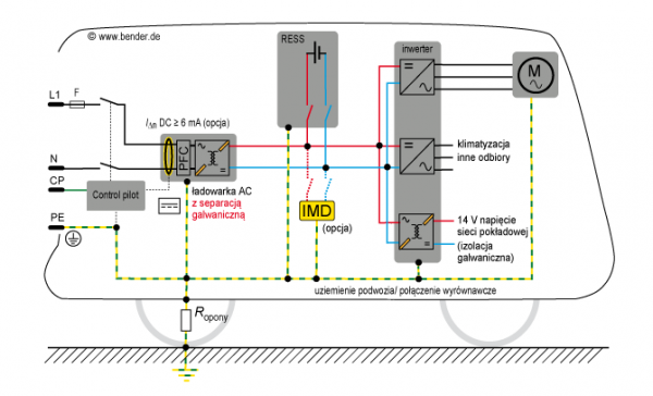Izometr w pojeździe elektrycznym