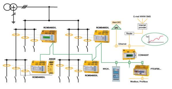 Schemat systemu RCMS